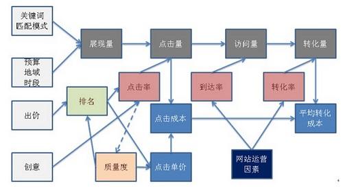 一、百度搜索推广的8个自变量   从上图可以看出,左侧一列7个,加上网站运营因素为自变量,所谓自变量就是基础变量,搜索推广过程问题诊断错综复杂,但是所有的问题最后都会归结到这8个基础变量上面,这些变量是直接可控的,而其他的变量都是因变量,并不直接可控.